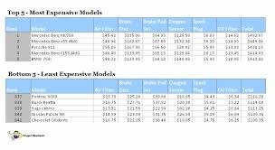 mercedes models list mercedes cost a fortune in repairs mercedes forum