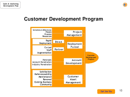 sales u0026 marketing development plan a template for the cro