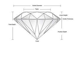 Diamond Depth And Table Diamond Knowledge U2013 Fey U0026 Co