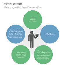 coffee caffeine mood and emotion coffee and health effect on self reported mood especially reducing feelings of fatigue and increasing willingness to work and vigor in the late afternoon