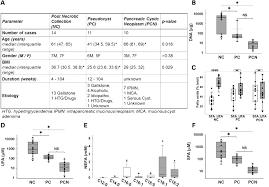 peripancreatic fat necrosis worsens acute pancreatitis independent