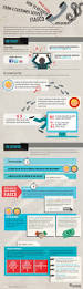 Best Resume Online Service by Infographic How To Avoid An Online Customer Service Fiasco Zendesk