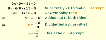find the x and y intercept of a linear equation
