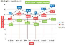 pattern of gate exam gate 2010 2015 analysis qualifying cut off engineers career group