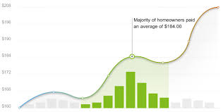 home lighting salisbury nc 2018 landscape lighting cost calculator salisbury north carolina