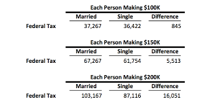 california income tax table three financial issues to consider when getting married