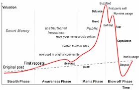Meme Chart - meme economy chart meme life cycle charts know your meme