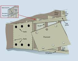 How To Build A Two Story Garage by Earthquake Country Alliance Welcome To Earthquake Country