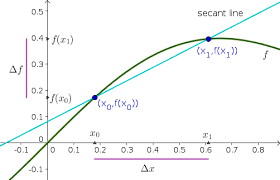 approximating a nonlinear function by a linear function math insight