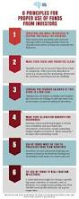 First Date Red Flags 6 Principles For Proper Use Of Funds From Investors Infographic