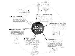 krown design we grow green