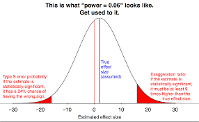 What Is Blinding In Statistics Low Power Pose Statistical Modeling Causal Inference And