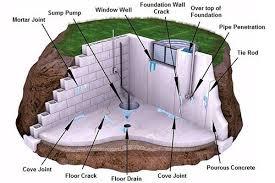 Best Way To Waterproof Your Basement by Basement Leak Repair And Basement Waterproofing B Dry Louisville