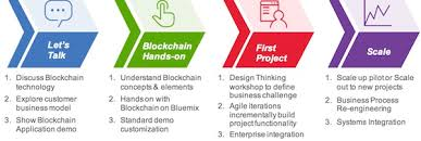 design thinking elements 10 lessons design thinking for blockchain ibm government industry