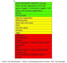 Density Table Nutrient And Caloric Density Cracking The Nutrition Code For Good