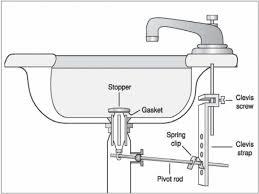 Bathroom Sink Parts Diagram by Kitchen Sink Drain Parts Diagram Boxmom Decoration