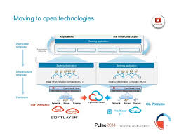 ibm pulse 2014 1579 devops technical strategy and roadmap