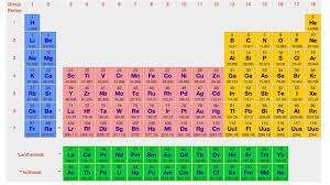 Periodic Table Periods And Groups Electron Configuration U0026 Periodic Table Periods U0026 Blocks Of