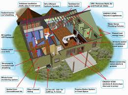 energy efficient homes plans efficient home design minimalist home design energy efficient