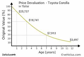 lexus tbilisi toyota corolla car price and depreciation in tbilisi