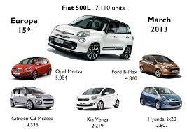 opel fiat march 2013 once again the fiat 500l shines fiat group u0027s world