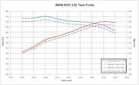 bmw m57 straight 6 ecu information diesel ecu packages simtek