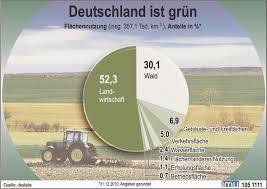 fl che deutschland 2 1 flächennutzung und flächenverbrauch