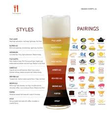 beer pairing with food chart 1 000 1 062 pixels biere