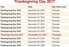 when is thanksgiving 2017 2018 2019 2020 what is thanksgiving