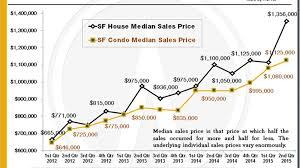 san francisco u0027s median home sale price is now up to 1 16m curbed sf