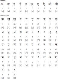 sindhi alphabets pronunciation and language