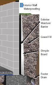 Interior Basement Wall Waterproofing Membrane Good Looking Waterproofing Exterior Basement Walls Bedroom Ideas