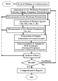 conceptual framework sample thesis 2 conceptual framework of arc discharge methane plasma figure 3 2 conceptual framework of arc discharge methane plasma processing