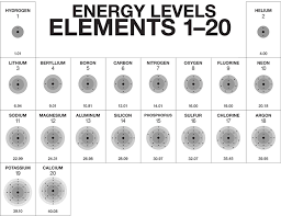 Period 3 Periodic Table Multimedia The Periodic Table And Energy Level Models Chapter 4