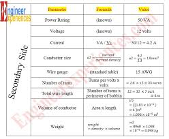 Va Rating Tables by Calculations For Design Parameters Of Transformer Engineer