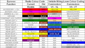 car stereo wire colors chart wiring diagram