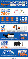perfect borrower infographic real estate pinterest mortgage