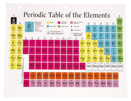 Most Reactive Metals On The Periodic Table Difference In Properties Of Main Group U0026 Transition Metals Sciencing