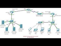 membuat jaringan lan dengan cisco packet tracer lan man wan dan internet network youtube
