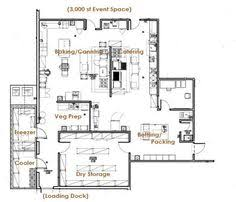 Commercial Kitchen Floor Plans - image result for typical medium scale industry floor plan small