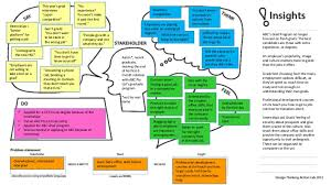 design thinking graduate programs design thinking action lab assignment empathy map