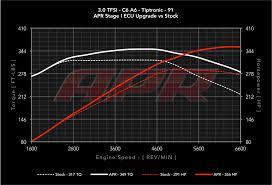 apr audi a6 apr ecu upgrade for the audi 3 0 tfsi