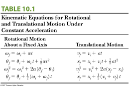 angular motion general notes ppt