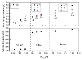 enthalpies of formation of rare earth niobates re3nbo7 american