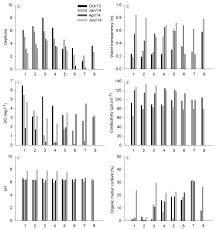 a distribuição de chironomidae diptera e oligochaeta annelida