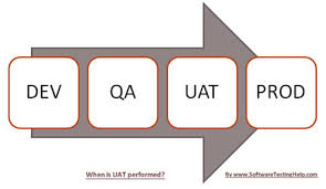 what is user acceptance testing uat and how to perform it