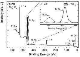titanium dioxide nanoparticles synthesis x ray line analysis and