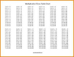 multiplication times table chart multiplication chart pdf free printable multiplication times table