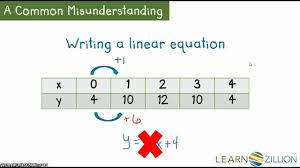 writing linear equations from a table worksheet function table grass fedjp worksheet study site