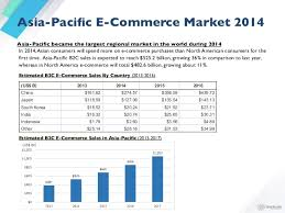 U S B2c E Commerce Volume 2015 Statistic Sparklabs Global E Commerce Report 2015
